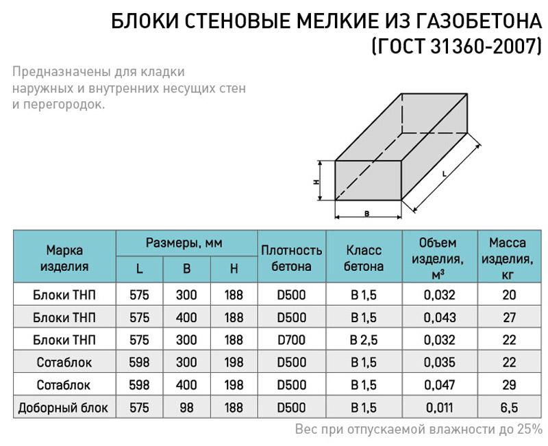 стеновые блоки размеры