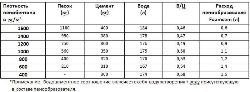 пенобетон состав смеси таблица