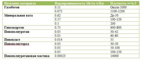 Паропроницаемость и плотность некоторых материалов