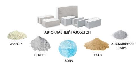 Изображение - Производство газобетонных блоков sostav-gazobetona-480x241
