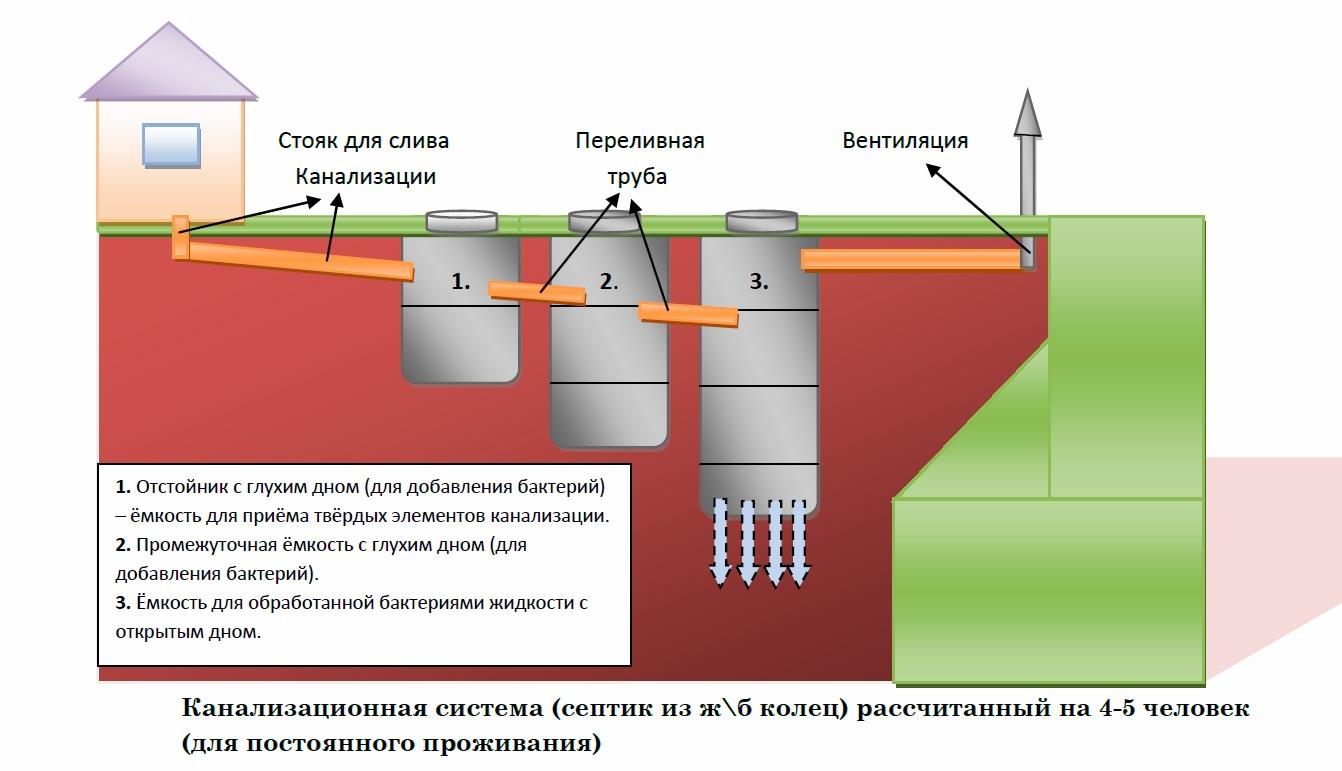 Сделать канализацию из бетонных колец своими руками