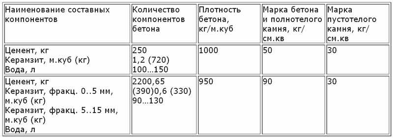 керамзитобетонные блоки состав пропорции