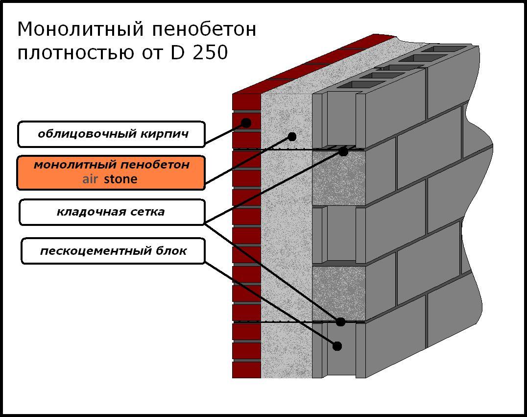 Теплоизоляционные бетоны купить бетонная смесь в килограммах