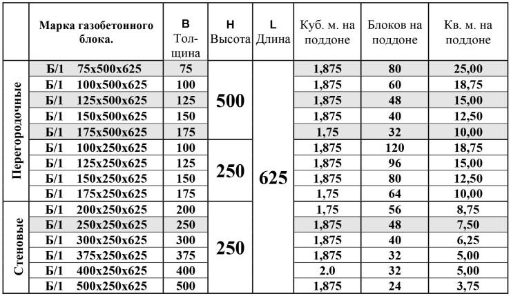 сколько в м3 газобетонных блоков