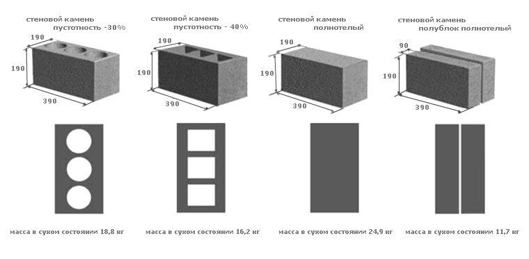 размер керамзитобетонного блока стандарт