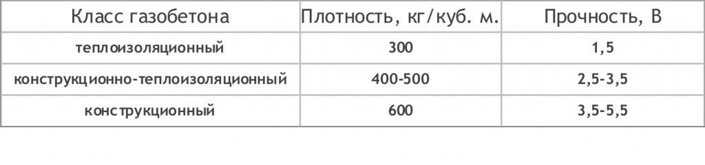 плотность блока ячеистого