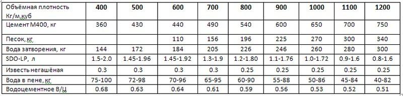 плотность цпр
