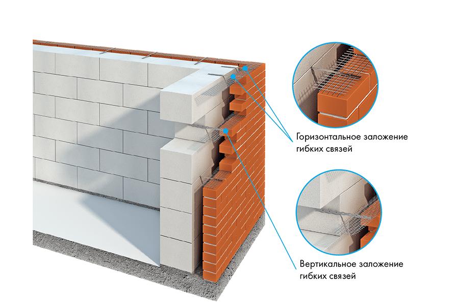 Крепление облицовки к несущей стене