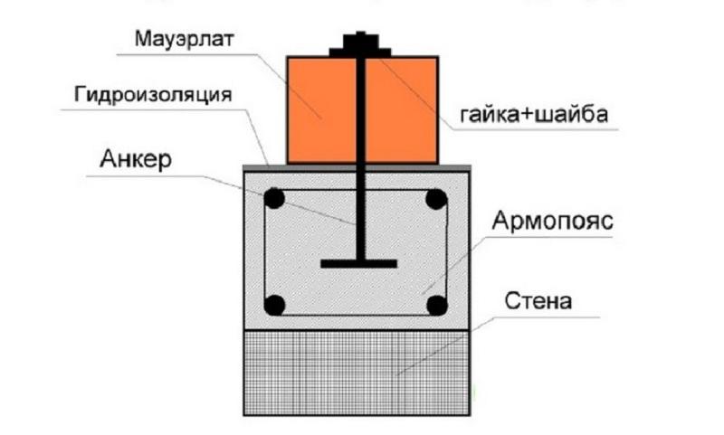 На схеме показано крепление мауэрлата к стене из газобетона