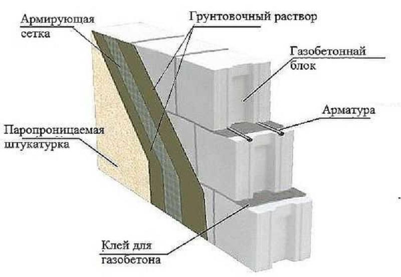На этой схеме показан разрез газобетонных стен, отделанных штукатуркой