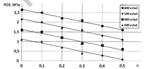 График рационального соотношения массы наполнителя к массе твердых веществ