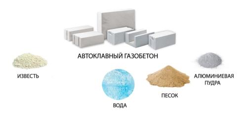Материалы для приготовления автоклавного газобетона