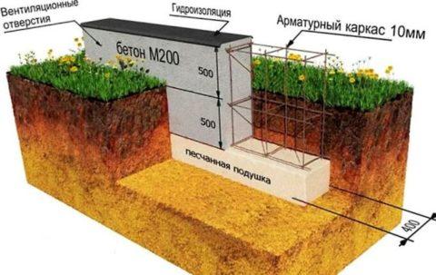 На песчаном грунте утепляется только отмостка фундамента