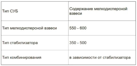 Объем мелкодисперсной взвеси в СУБ