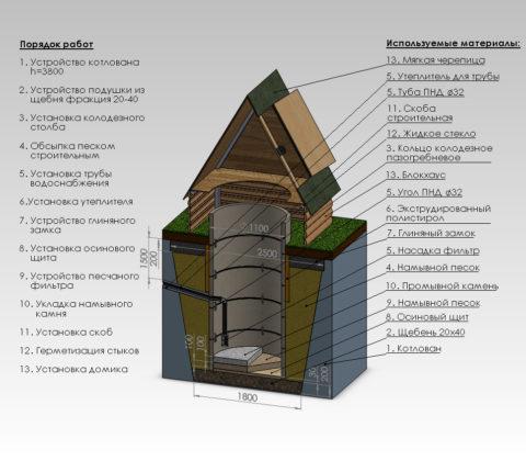 Принципиальная схема классического колодца, собранная на бетонных кольцах диаметром 1100 мм