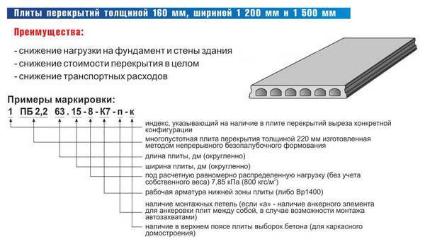 Собственный вес бетона температура бетонной смеси до укладки и после укладки