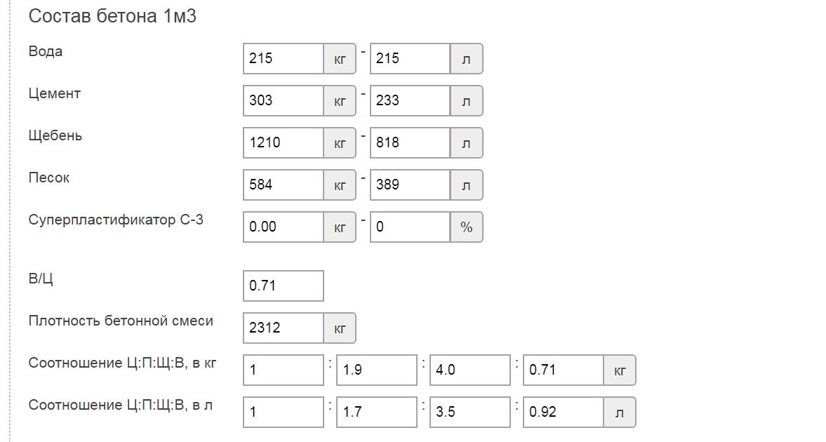 Кубометр бетона калькулятор сколько в 1 кубе керамзитобетона керамзита