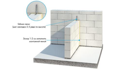 Схема крепления перегородки к несущей стене