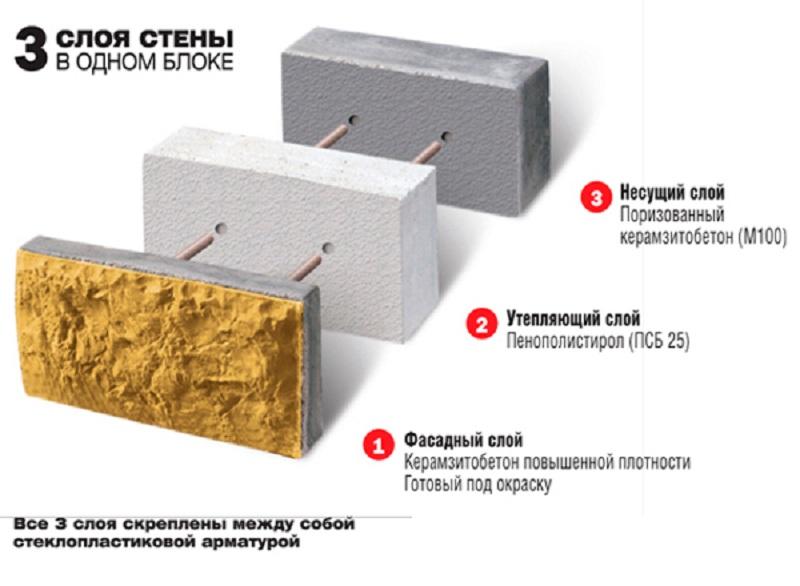 Керамзитобетон облицованный отказной бетон