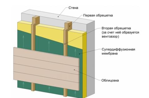 Трехслойная с вентилируемым фасадом