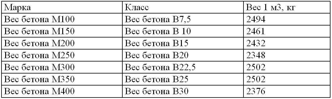 плотность бетона марки м200