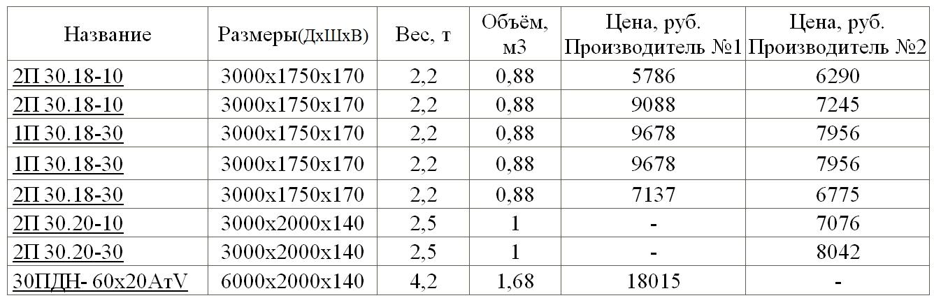 вес бетона в25 в 1 м3 таблица