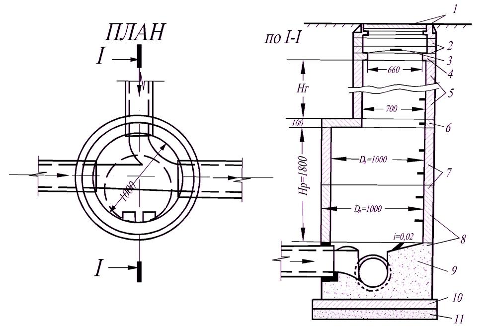 Канализационный колодец железобетонный характеристики новочебоксарский завод жби