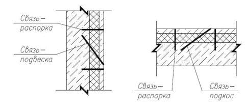 Гибкие связи внутри панели