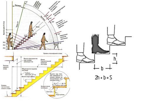 Как залить бетонную лестницуправильно