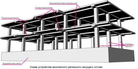 Основные элементы монолитных бетонных и железобетонных конструкций