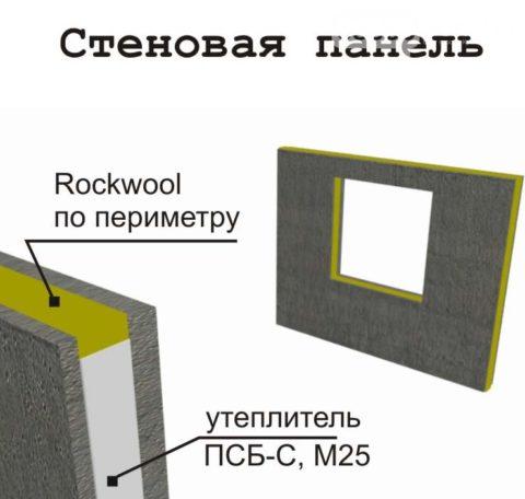 Панель стеновая трёхслойная железобетонная: вариант с комбинированным утеплителем