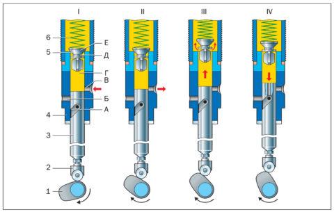 Принципиальная схема работы плунжерного насоса напоминает работу такового в бытовых аппаратах, предназначенных для мойки под высоким давлением
