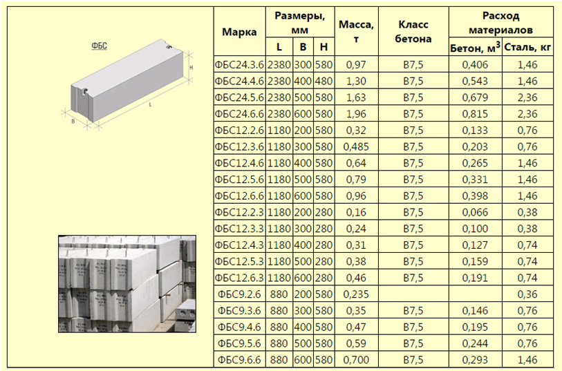 Размеры блока бетон бетон рамы
