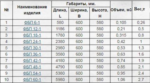 Размеры и вес ФБП