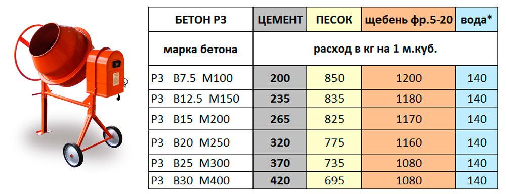 рецептура бетона м300