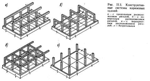 Сборные железобетонные элементы, скомпонованные в четырёх вариантах