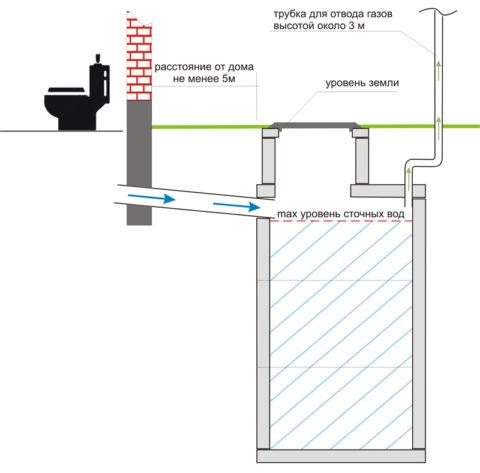 Схема бетонного септикапростейшей конструкции