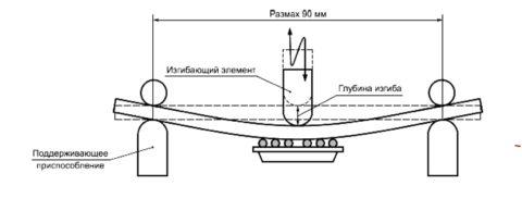 Схема испытания бетонного образца на изгиб