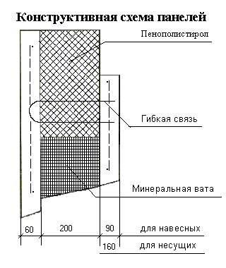 Схема несущей панели