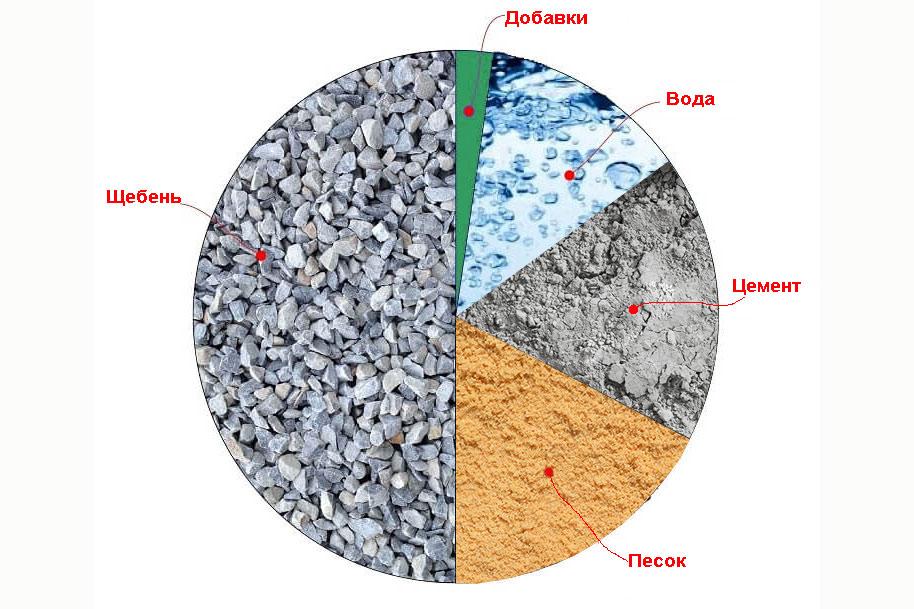 как бетон готовить