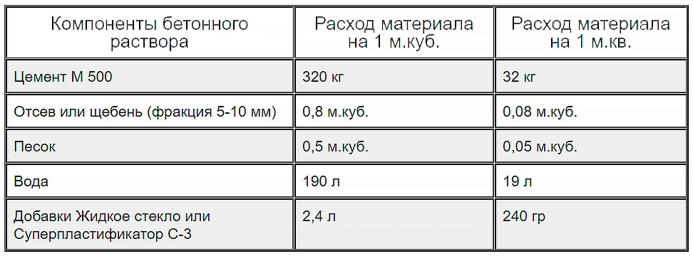 сколько нужно цемента для приготовления