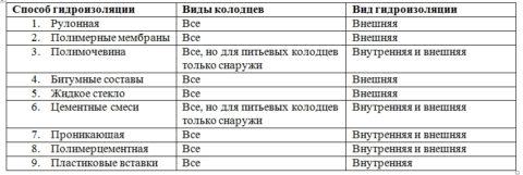 Сводная таблица способов гидроизоляции