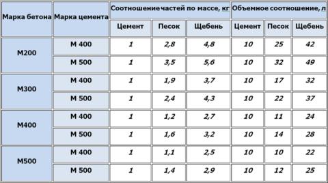 Таблица соотношения компонентов для изготовления бетона разной прочности