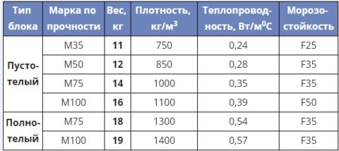 Вес блоки бетонные 20х20х40 Таблица
