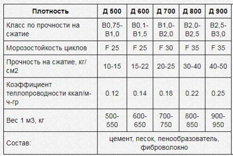 Вес и другие характеристики пенобетона в зависимости от плотности