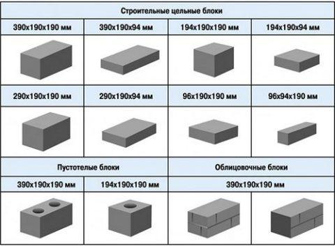 Виды бетонных изделий
