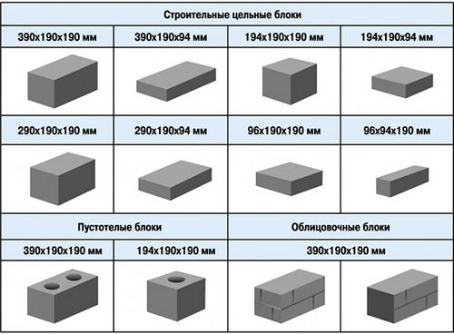 Размеры блока бетон бетон заводы в алматы