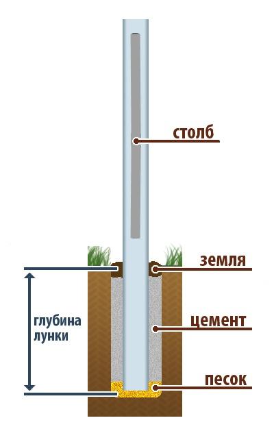 цемент для заливки столбов