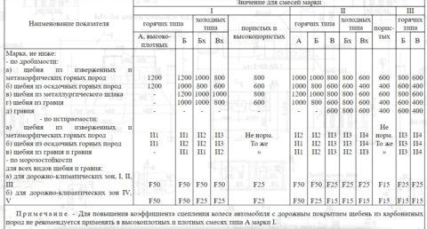 Данные попрочности иморозостойкости гравия ищебня