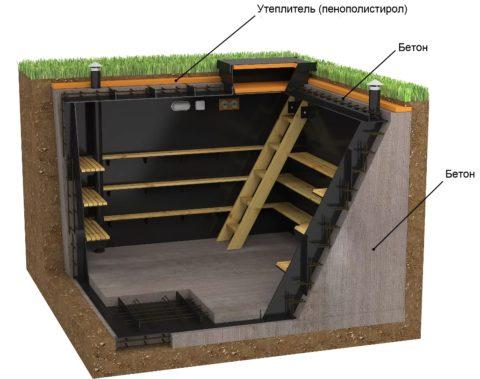 Готовый бетонный погреб будет служить очень долго, но цена на него очень высокая